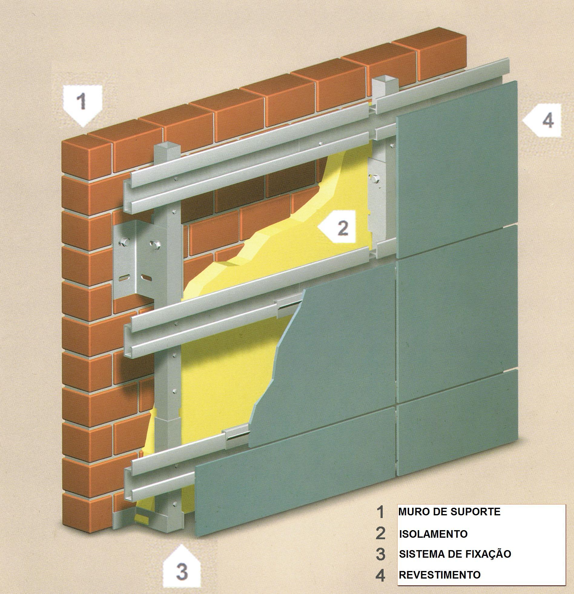 Fachadas ventiladas grafico explicacion